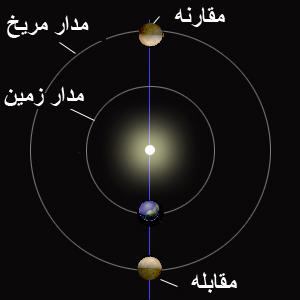 مقابله سیارات خارجی